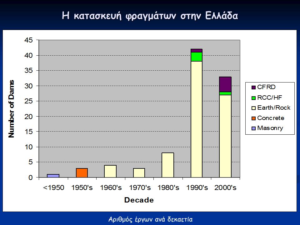 Διάγραμμα : Υπάρχοντα Φράγματα στην Ελλάδα